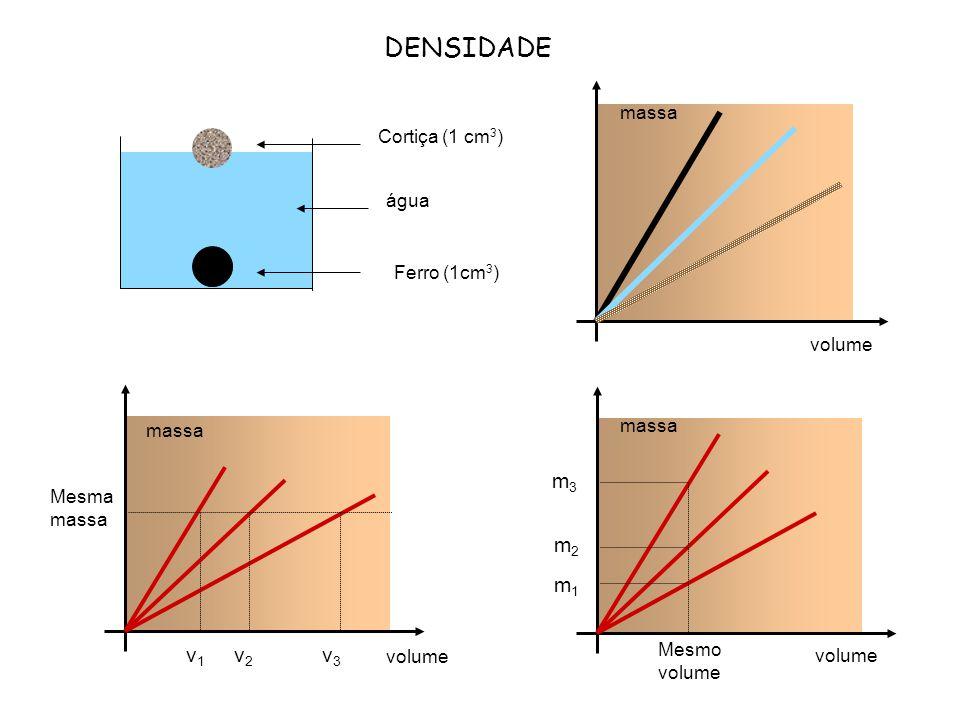 DENSIDADE v1 v2 v3 m1 m2 m3 massa Cortiça (1 cm3) água Ferro (1cm3)