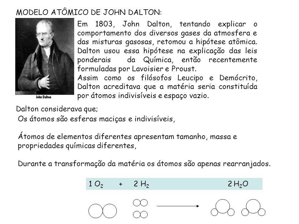 MODELO ATÔMICO DE JOHN DALTON:
