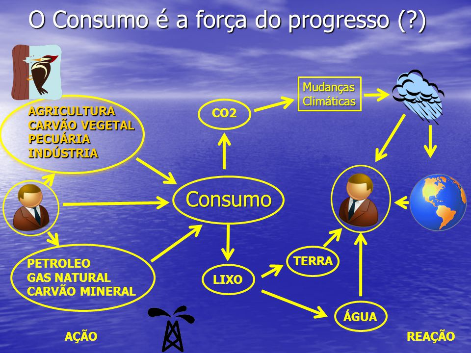O Consumo é a força do progresso ( )