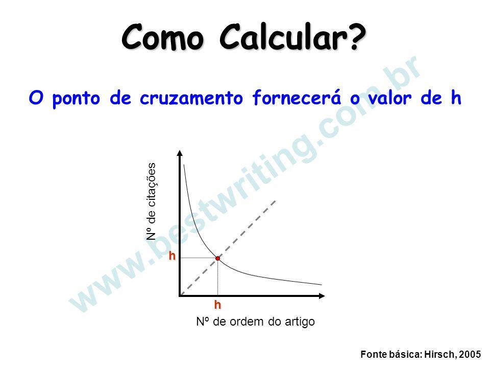 O ponto de cruzamento fornecerá o valor de h