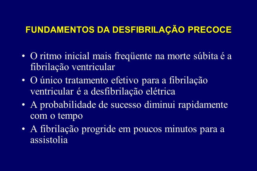 FUNDAMENTOS DA DESFIBRILAÇÃO PRECOCE