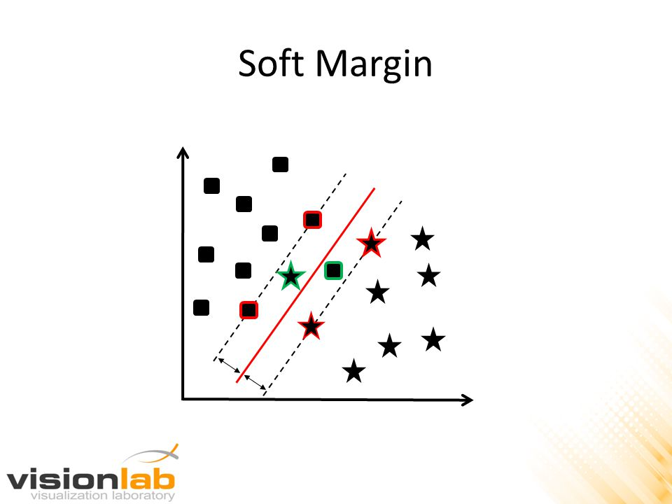 Soft Margin
