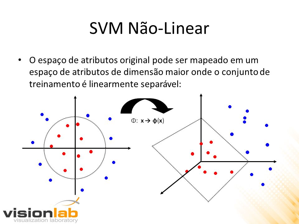 SVM Não-Linear