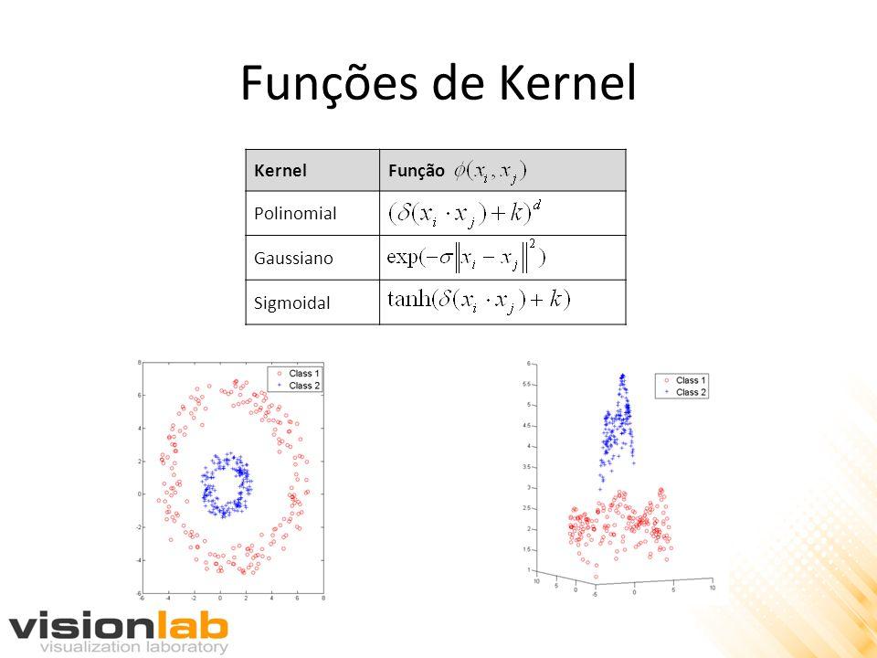 Funções de Kernel Kernel Função Polinomial Gaussiano Sigmoidal