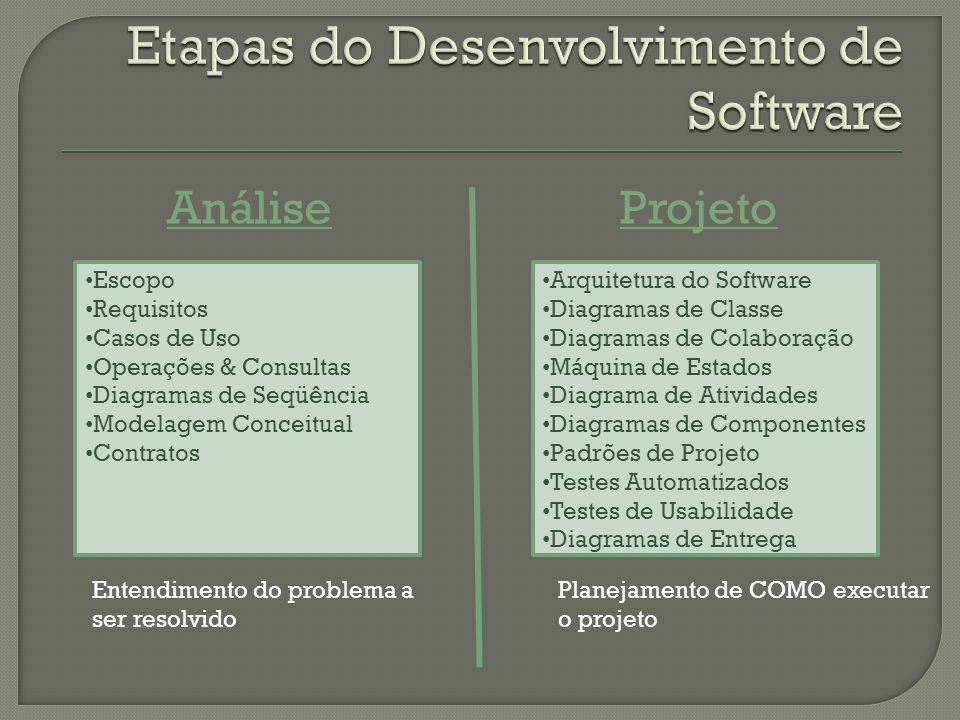 Etapas do Desenvolvimento de Software
