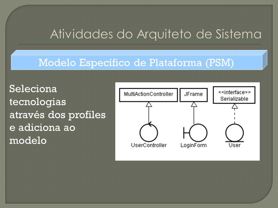 Atividades do Arquiteto de Sistema