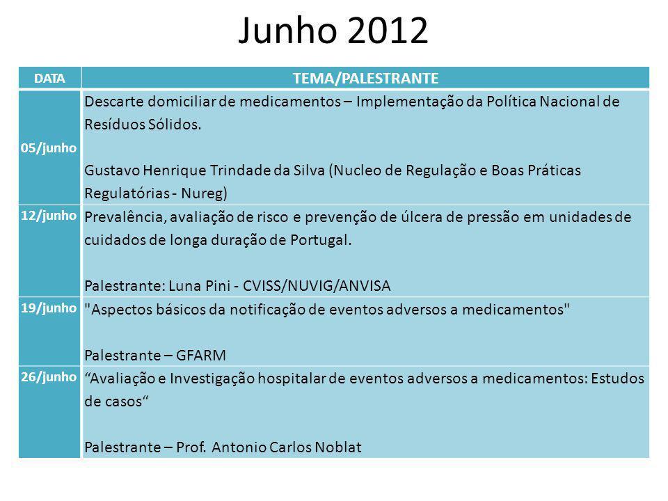 Junho 2012 DATA. TEMA/PALESTRANTE. 05/junho. Descarte domiciliar de medicamentos – Implementação da Política Nacional de Resíduos Sólidos.