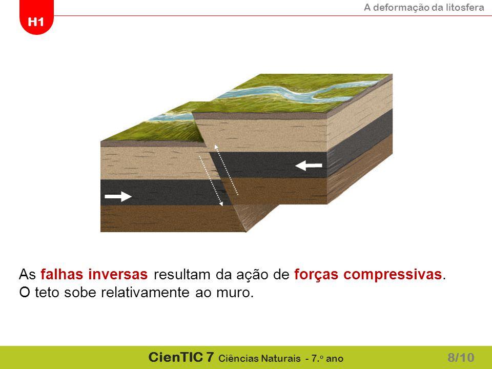 As falhas inversas resultam da ação de forças compressivas.