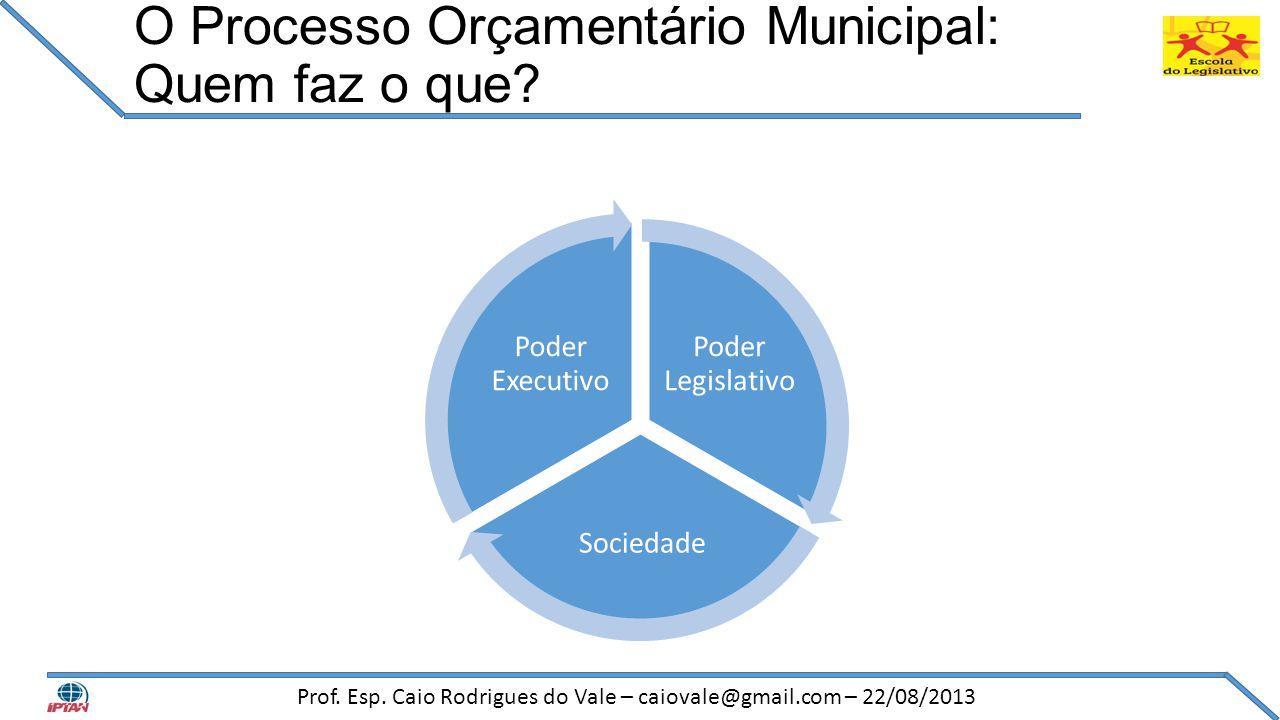 O Processo Orçamentário Municipal: Quem faz o que