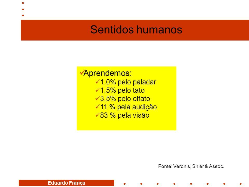 Sentidos humanos Aprendemos: 1,0% pelo paladar 1,5% pelo tato