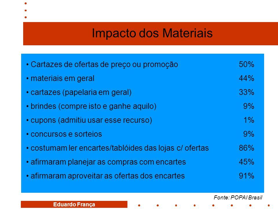 Impacto dos Materiais Cartazes de ofertas de preço ou promoção