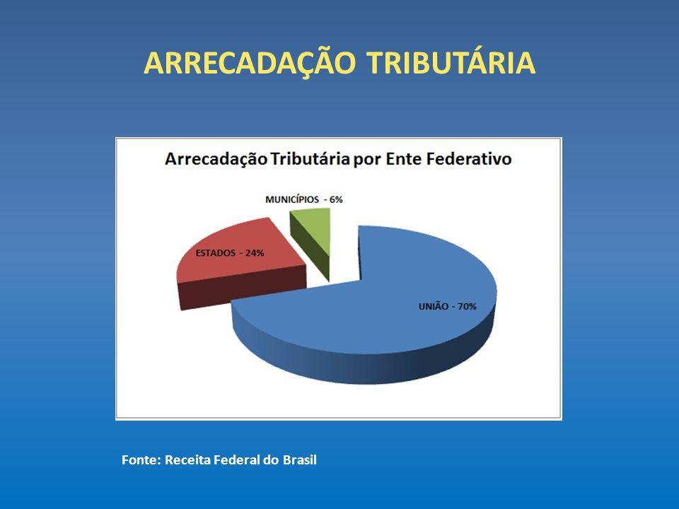 ARRECADAÇÃO TRIBUTÁRIA