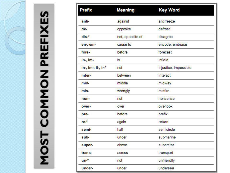 MOST COMMON PREFIXES