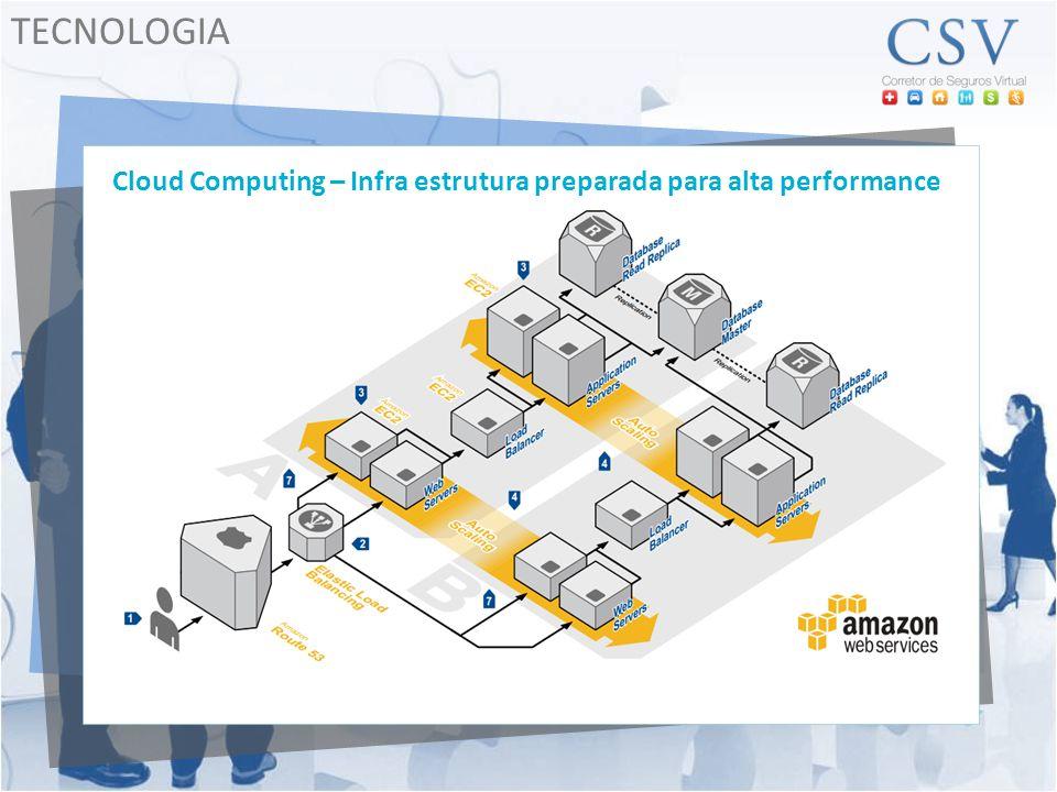 Cloud Computing – Infra estrutura preparada para alta performance