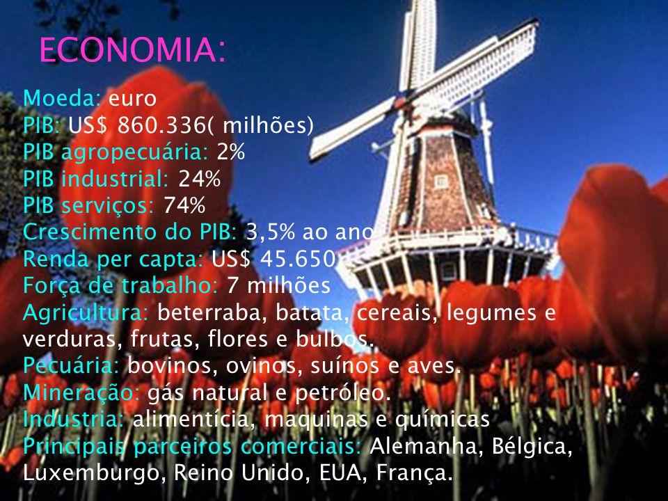 ECONOMIA: Moeda: euro PIB: US$ 860.336( milhões) PIB agropecuária: 2%