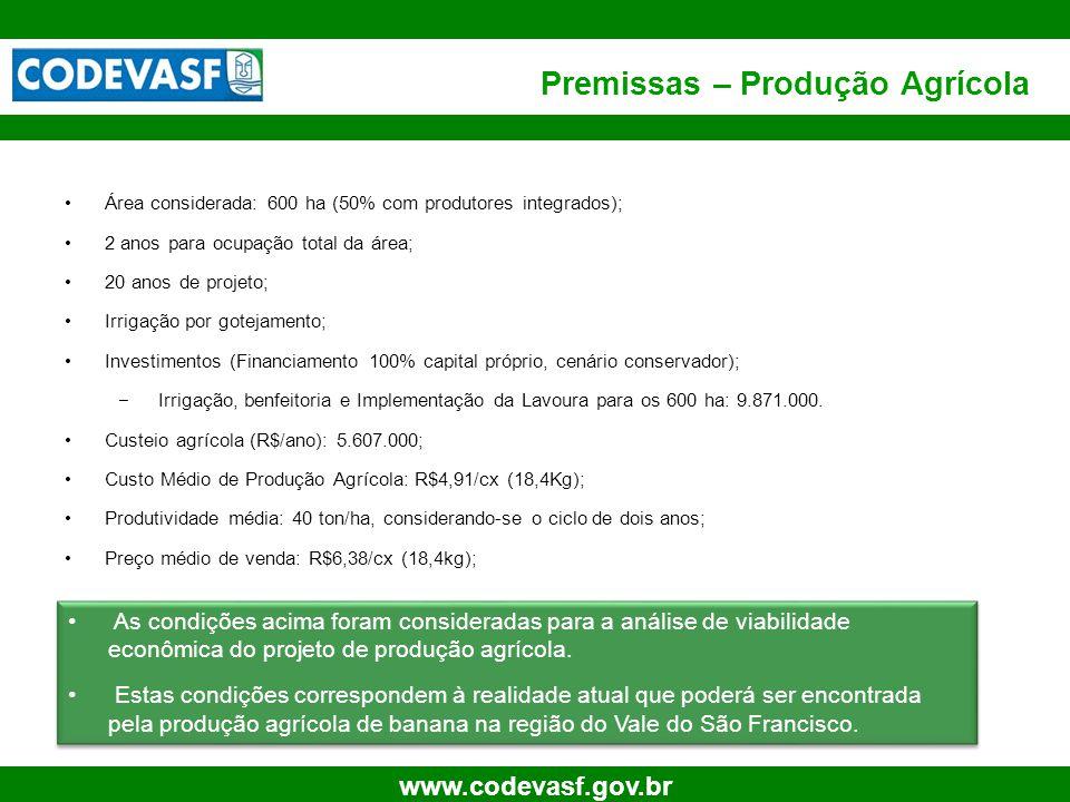 Premissas – Produção Agrícola