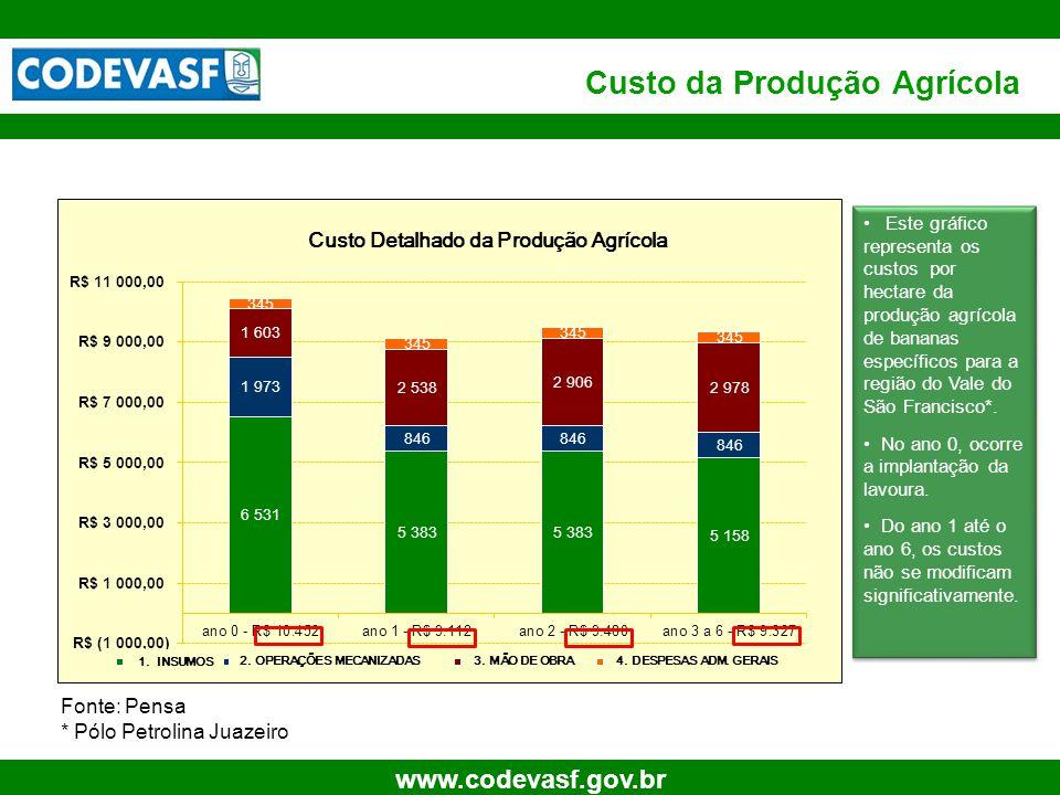 Custo da Produção Agrícola