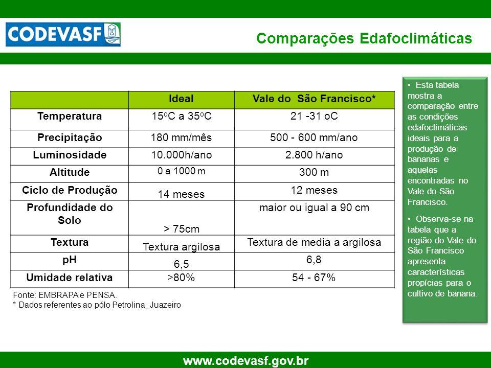 Comparações Edafoclimáticas