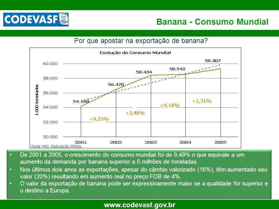 Banana - Consumo Mundial