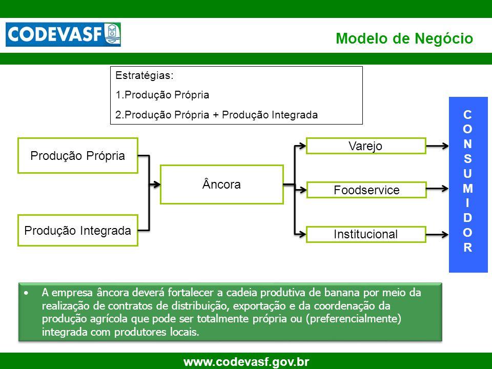 Modelo de Negócio C O N S U M I D R Produção Própria