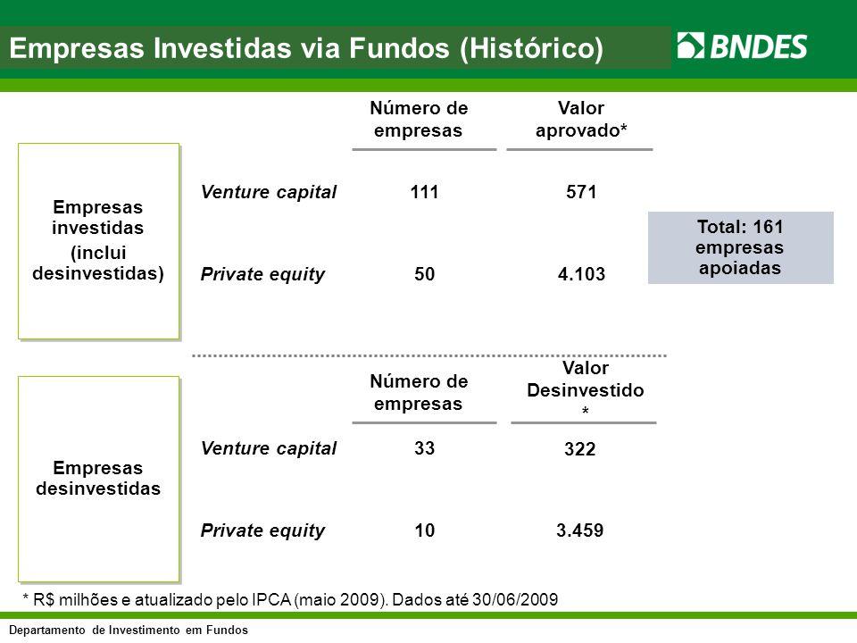 Empresas Investidas via Fundos (Histórico)