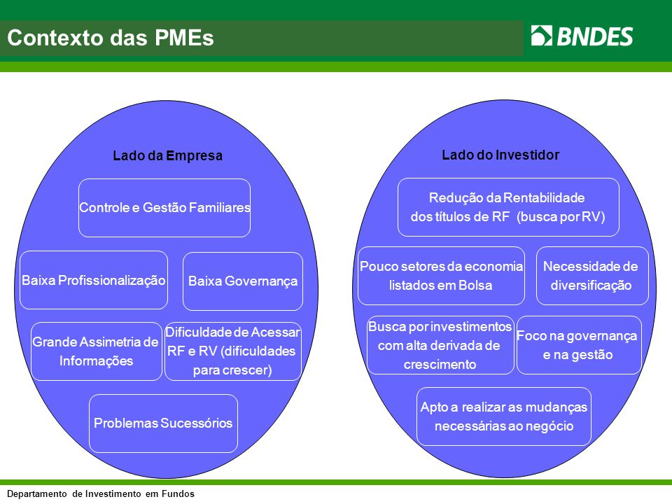 Contexto das PMEs Lado da Empresa Lado do Investidor