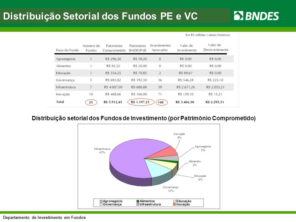 Distribuição Setorial dos Fundos PE e VC