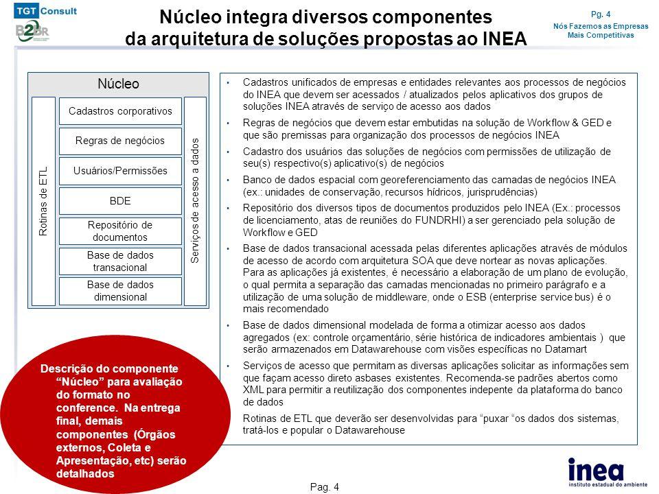 Soluções por macroprocessos INEA