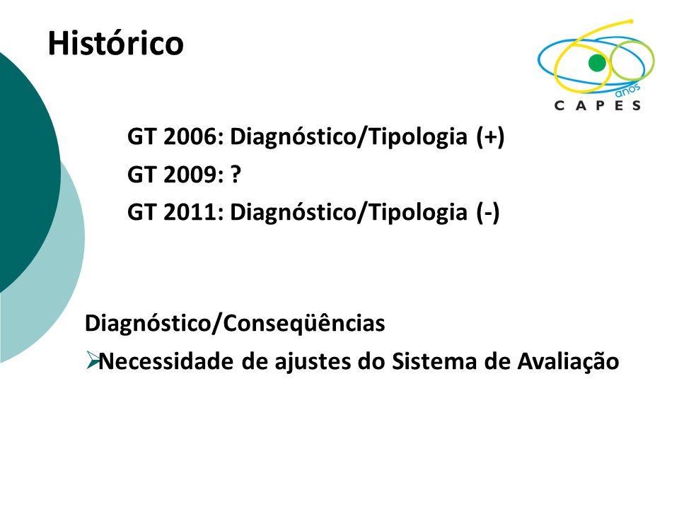 Histórico GT 2006: Diagnóstico/Tipologia (+) GT 2009: