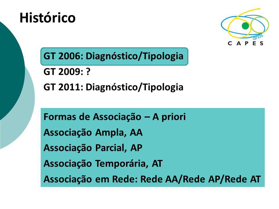 Histórico GT 2006: Diagnóstico/Tipologia GT 2009:
