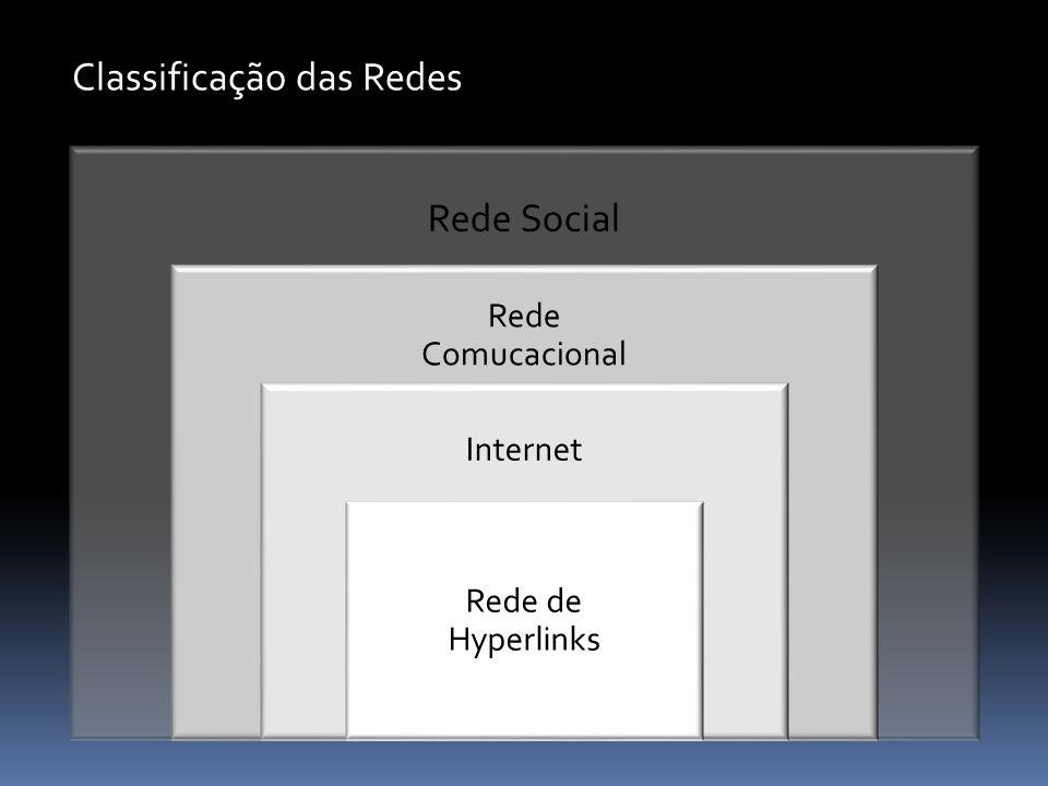 Classificação das Redes Rede Social