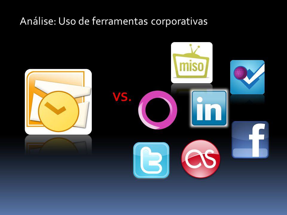 Análise: Uso de ferramentas corporativas