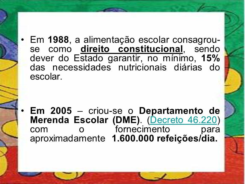 Em 1988, a alimentação escolar consagrou-se como direito constitucional, sendo dever do Estado garantir, no mínimo, 15% das necessidades nutricionais diárias do escolar.