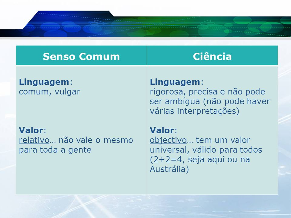 Senso Comum Ciência Linguagem: comum, vulgar Valor: