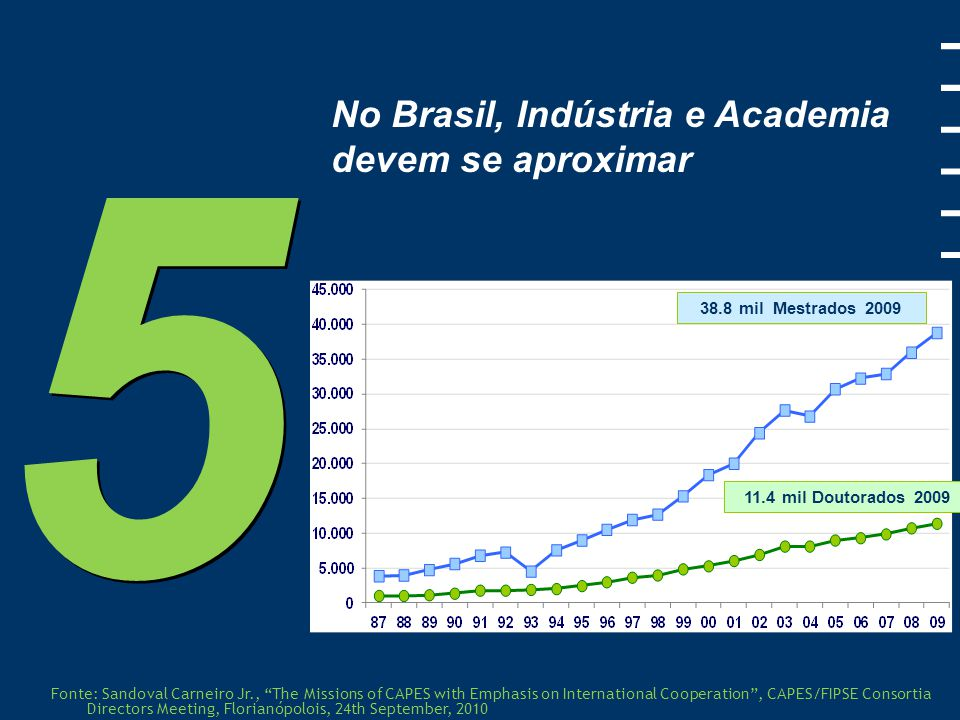 5 No Brasil, Indústria e Academia devem se aproximar