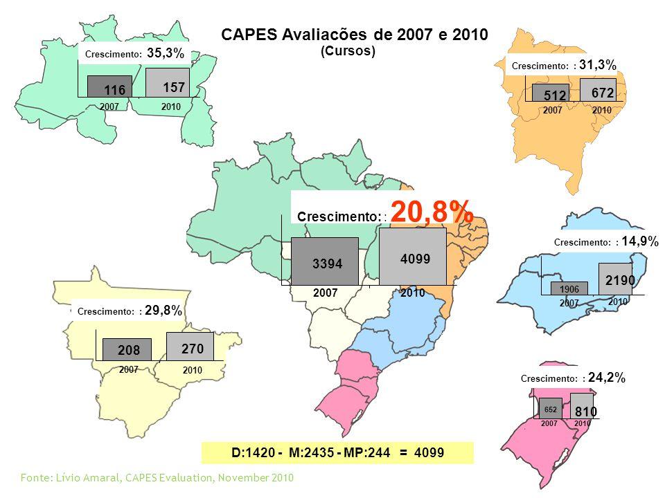 CAPES Avaliações de 2007 e 2010 (Cursos) 157 116 672 512