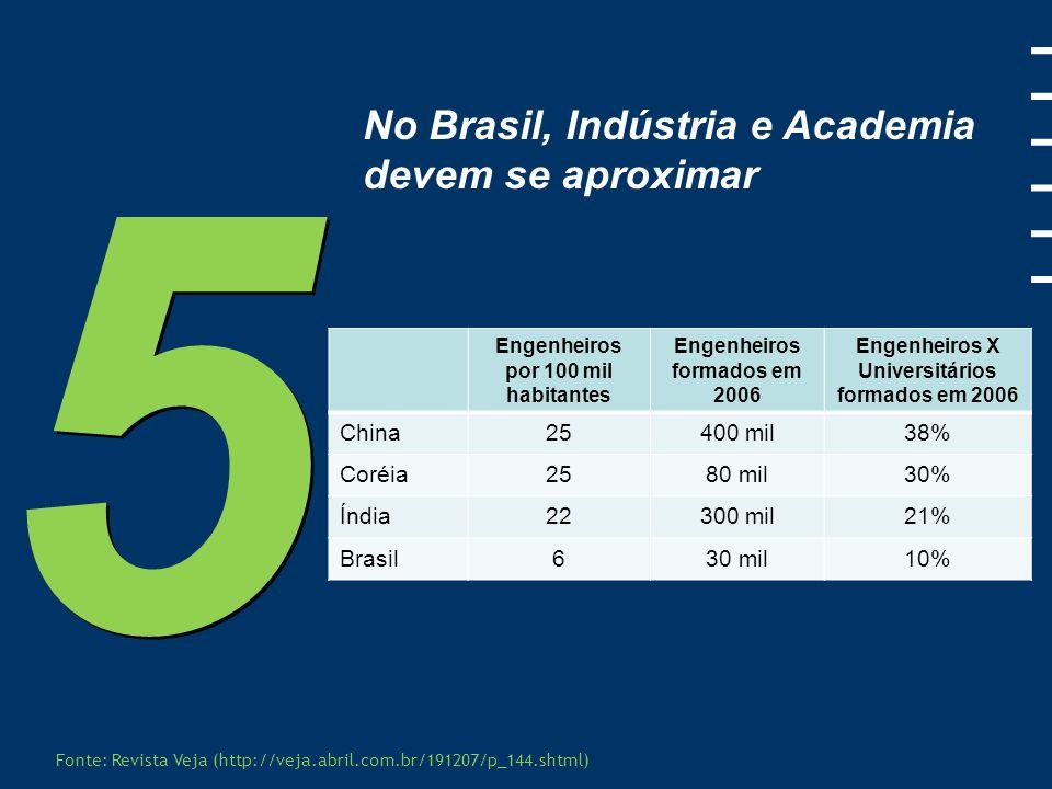 5 No Brasil, Indústria e Academia devem se aproximar China 25 400 mil