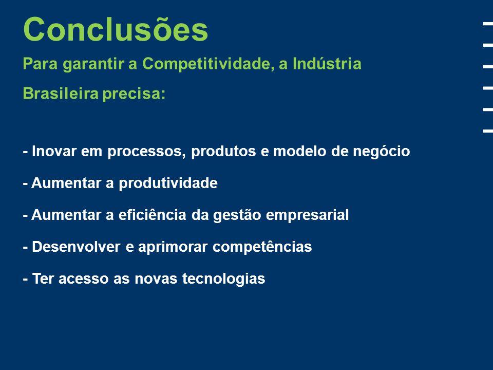 Conclusões Para garantir a Competitividade, a Indústria