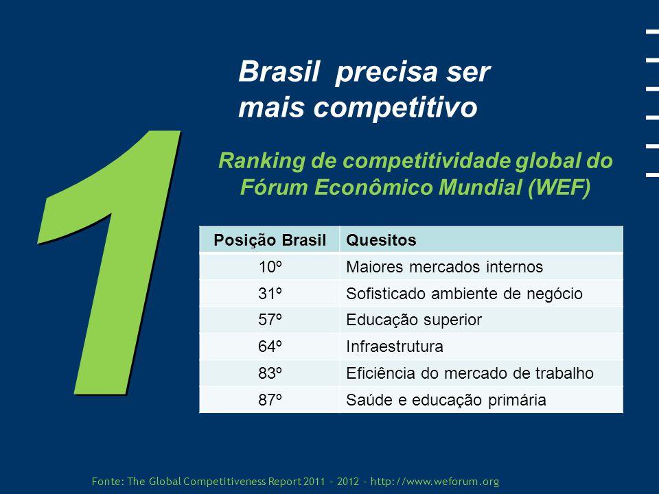 Ranking de competitividade global do Fórum Econômico Mundial (WEF)