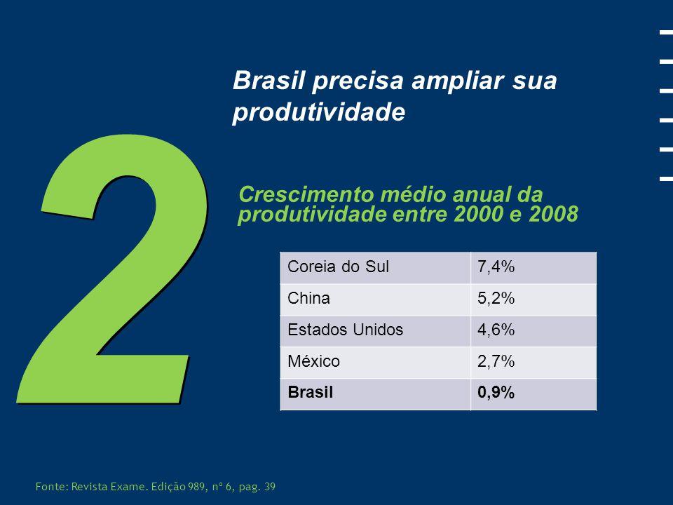 2 Brasil precisa ampliar sua produtividade