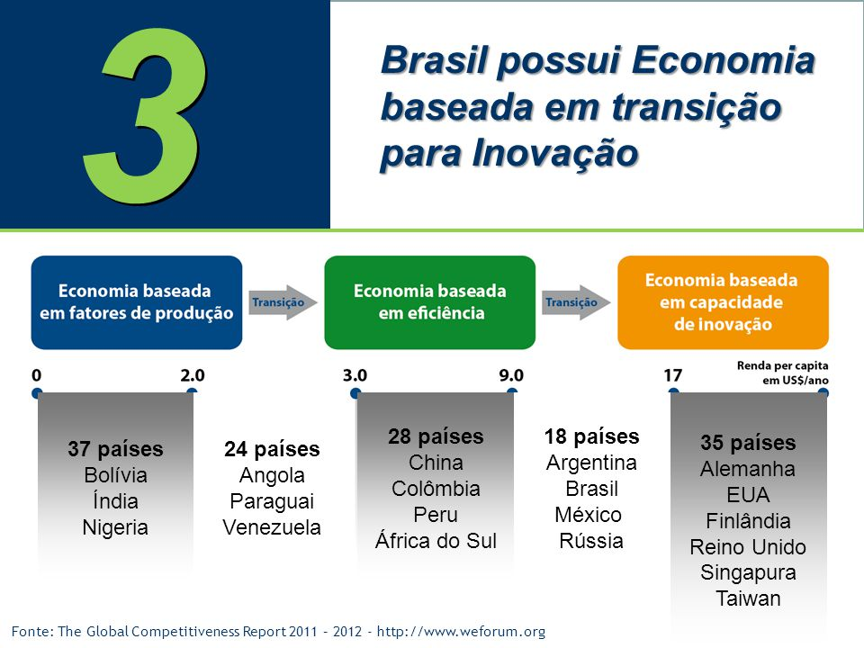 3 Brasil possui Economia baseada em transição para Inovação 37 países