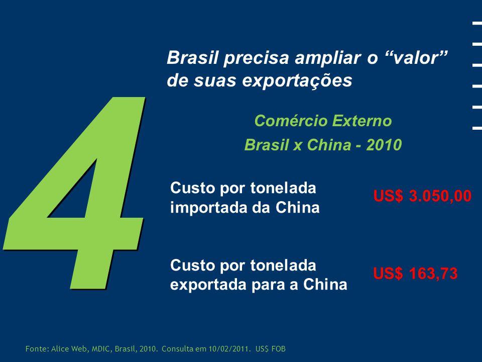 4 Brasil precisa ampliar o valor de suas exportações