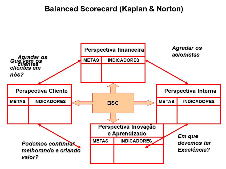 Balanced Scorecard (Kaplan & Norton)
