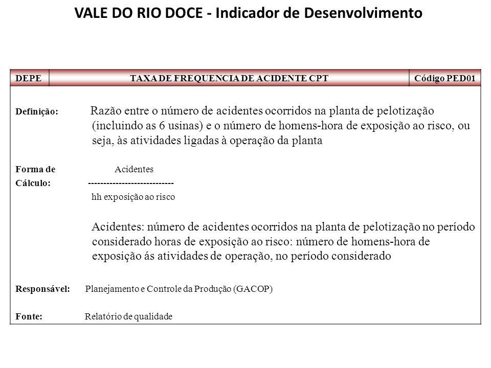 VALE DO RIO DOCE - Indicador de Desenvolvimento