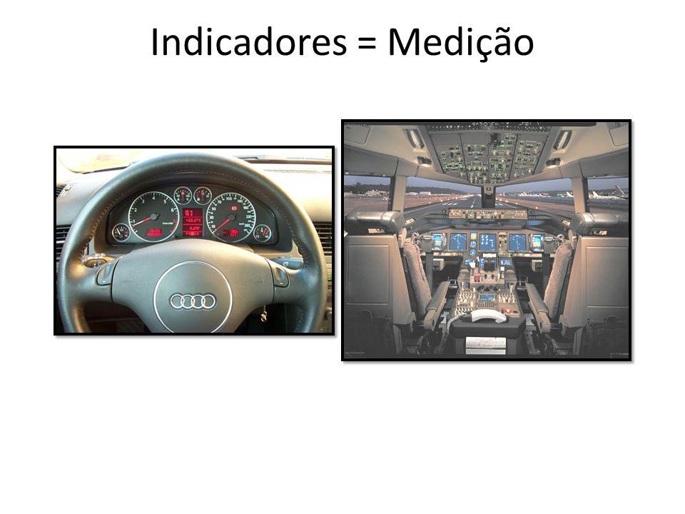 Indicadores = Medição