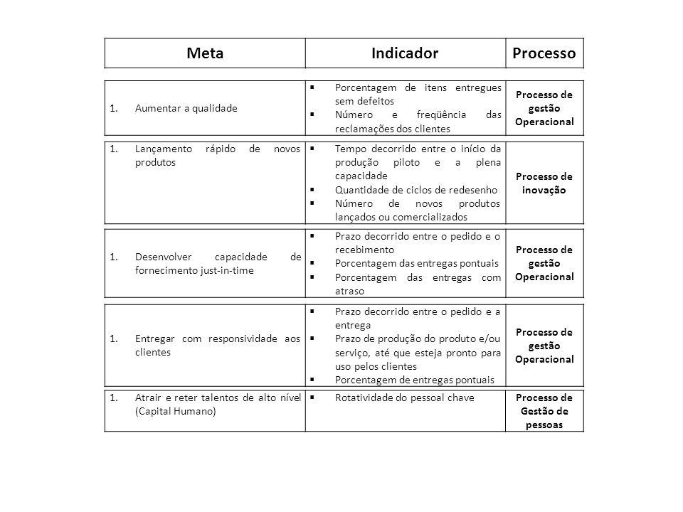 Meta Indicador Processo