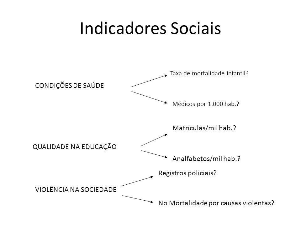 Indicadores Sociais CONDIÇÕES DE SAÚDE Matrículas/mil hab.