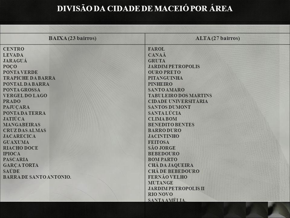 DIVISÃO DA CIDADE DE MACEIÓ POR ÁREA