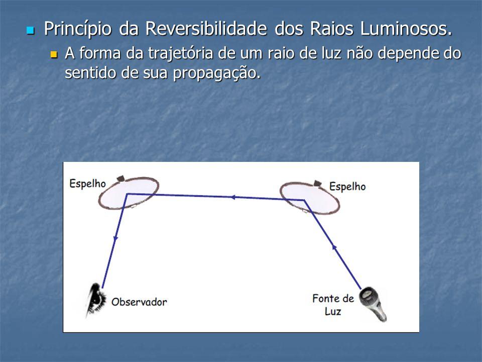 Princípio da Reversibilidade dos Raios Luminosos.
