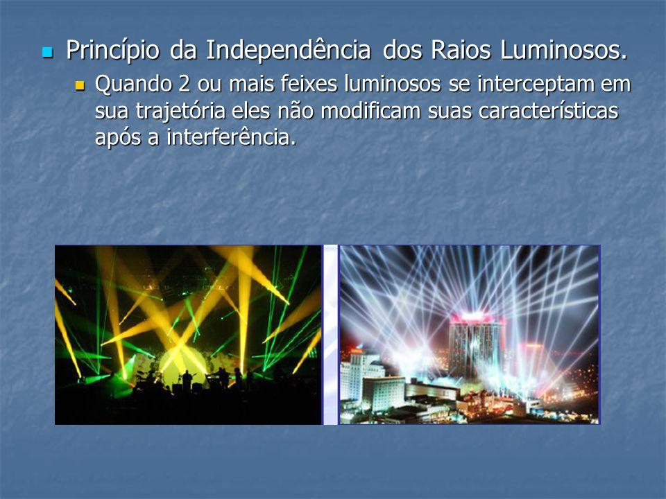 Princípio da Independência dos Raios Luminosos.
